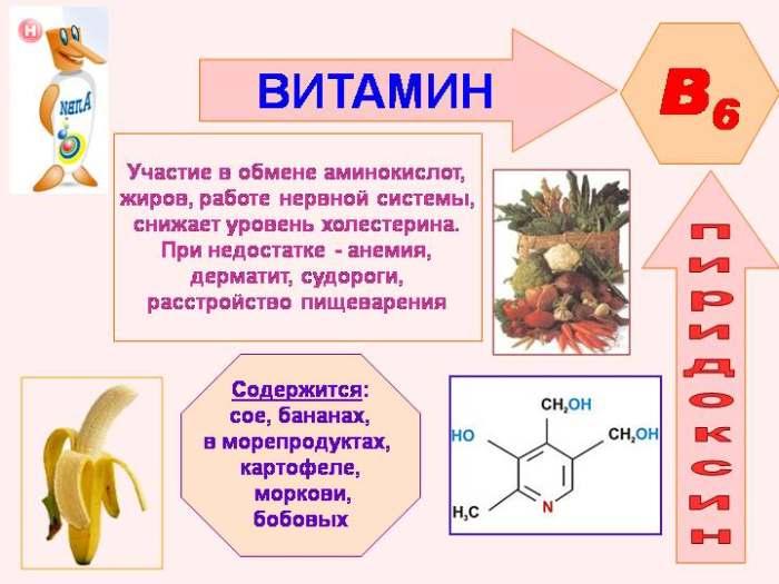 Пиридоксин (Витамин В6)