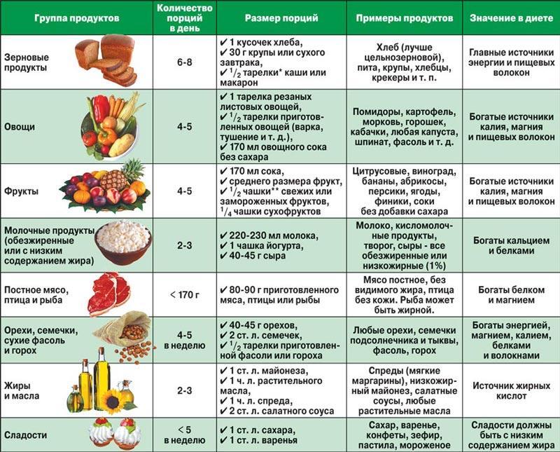 Очень эффективная диета меню